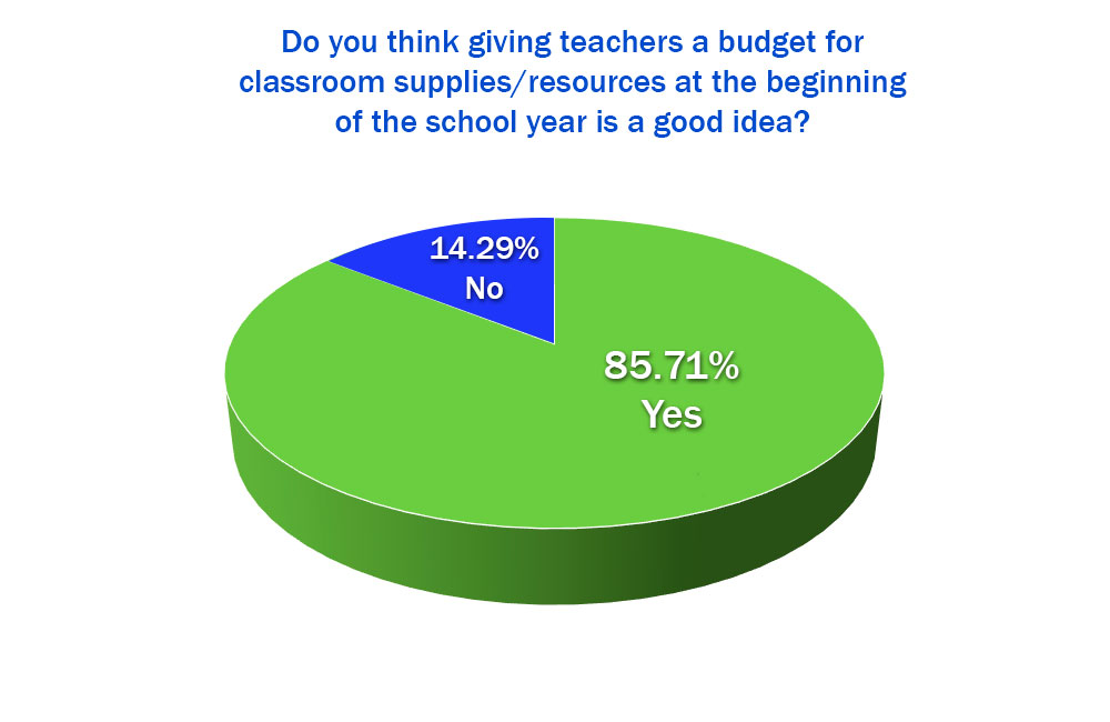 Do you think giving teachers a budget for classroom supplies at the beginning of school is a good idea?