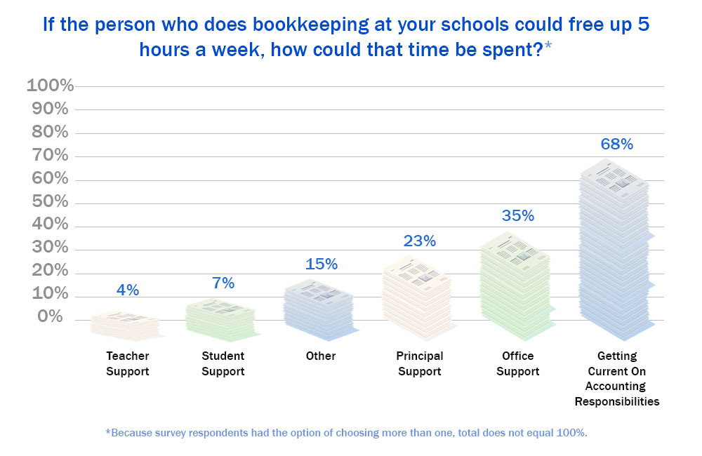ClassWallet Bookkeeping and Technology Survey Results